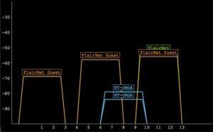 WLAN-Netz in 1-6-11-Konfiguration. Dazwischen das Nachbarnetz (blau), welches augenscheinlich einen Repeater verwendet.